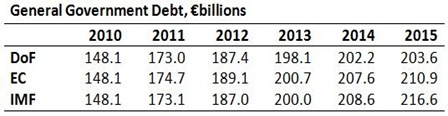 General Government Debt Projections
