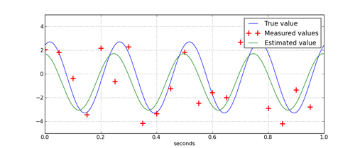 Ex Numerus: How to fit a sine wave – An example in Python