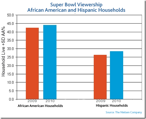 minority-viewership-superbowl