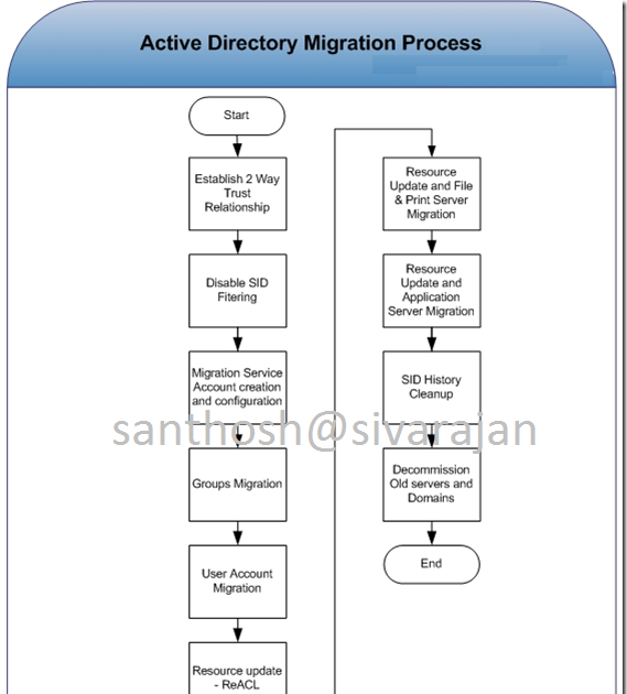 Active Directory Migration – High Level Steps ~ Santhosh Sivarajan's