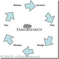 家庭搜索产品生命周期