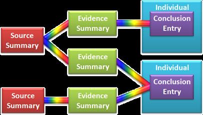 旧证据管理图