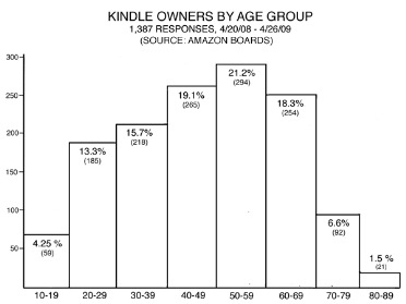 kindlechart