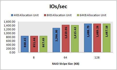 Disk Performance Hands On, Part 2: RAID 10 Performance - Kendal Van Dyke