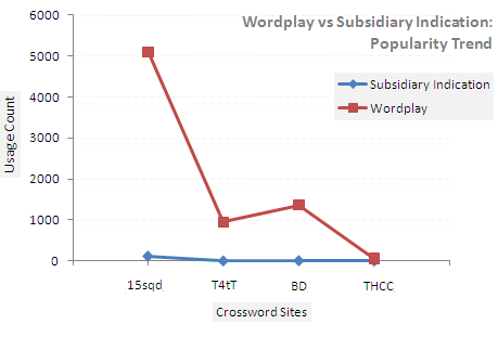 wordplay-subsidiary-indicator-popularity-comparison