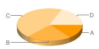 gráfico de pizza ou circular
