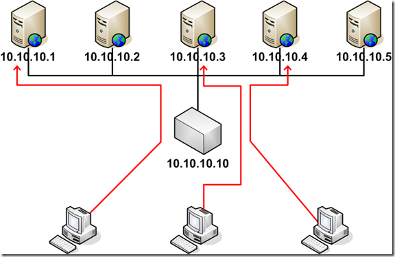 Server load balancing websites