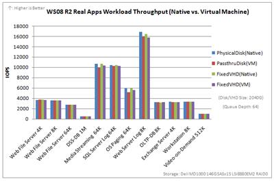 VHD_benchmarks