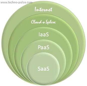 Cloud SaaS PaaS IaaS