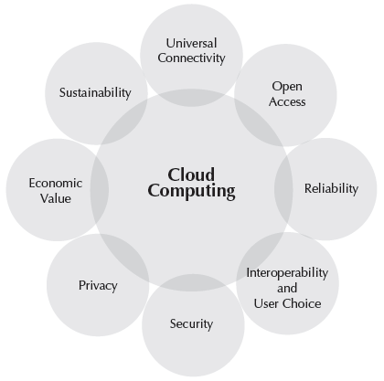 Fundamental-elements-cloud-computing