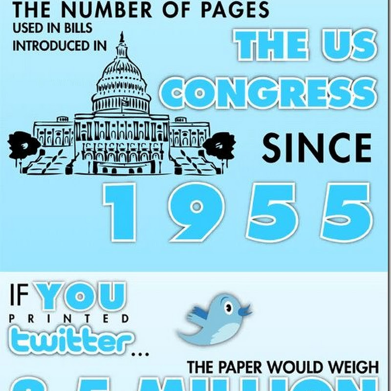 Interesting Facts About Twitter ( Must Read )