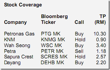 klse-oil-gas-stocks-coverage