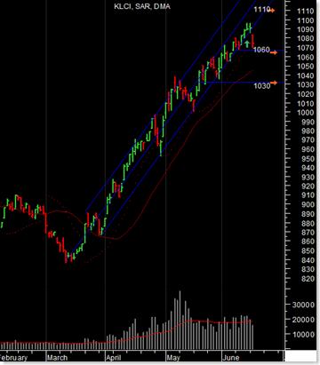 klci-chart-2