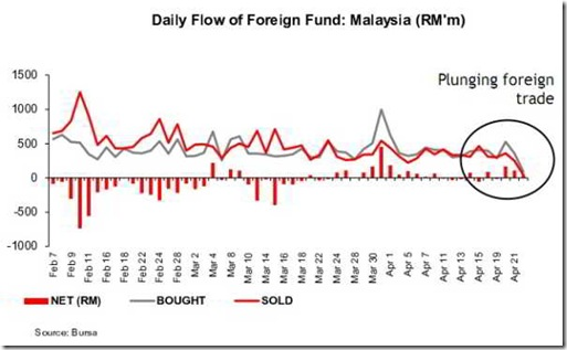 Sign of Plunging Foreign Fund Flow Into Bursa Malaysia