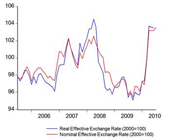 Malaysia bank forex rates