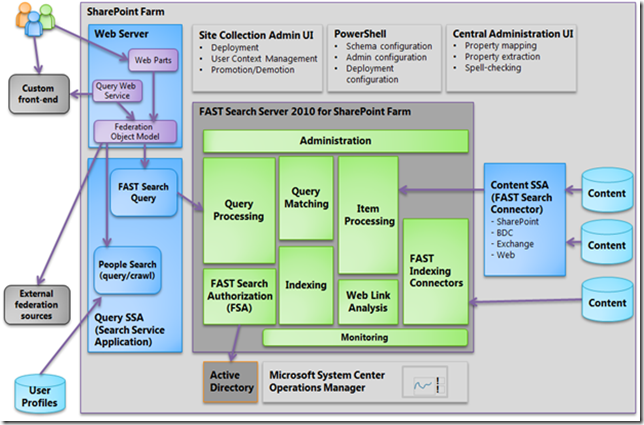 toyota tacoma fuses 2010 ac diagram sharepoint 2010 search diagram
