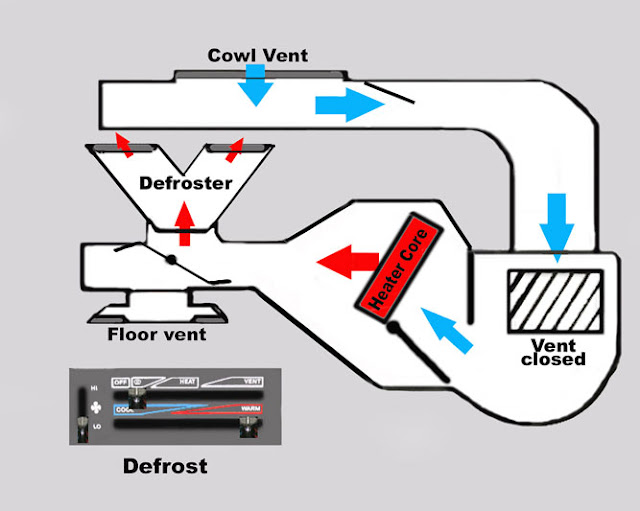 now we'll take a look at defrost  in this position, vacuum is supplied to  the vacuum motor which opens the right cowl gate