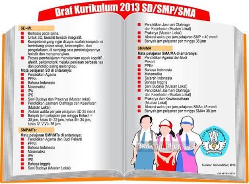 Kurikulum 2013 SD