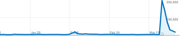 Traffic auf Shoesofprey.com
