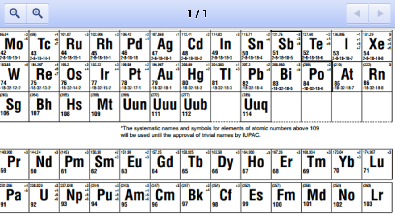 Periodic table of elements trivia periodic table elements of trivia periodic table 2014 ed table periodic screenshot gamestrikefo Image collections