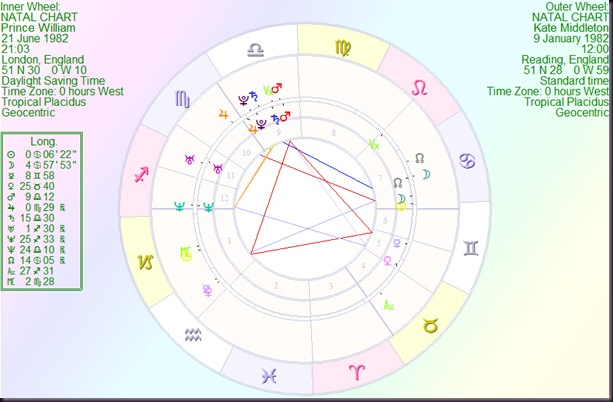 Astrology By Paul Saunders Prince William And Kate Middleton An