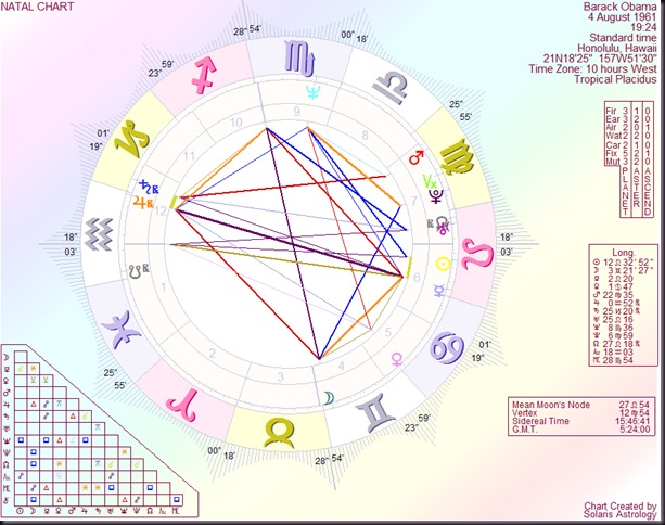 Astrology By Paul Saunders Barack Obama