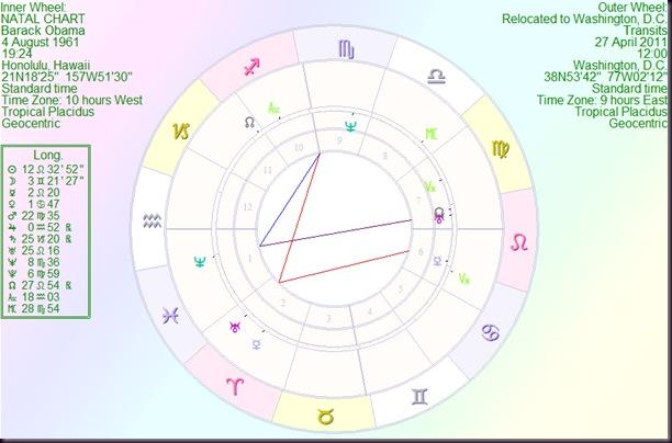 Astrology By Paul Saunders Barack Obama