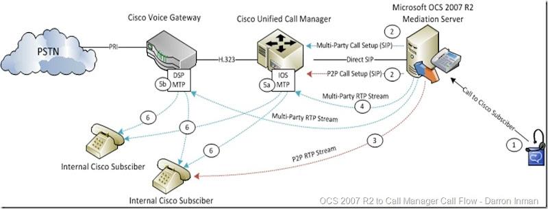 Cisco Sip Call Flow Diagram – Home Exsplore