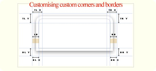 Customising custom corners and borders