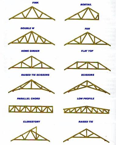 Estruturas De Madeira Tipos De Tesouras Em Madeira