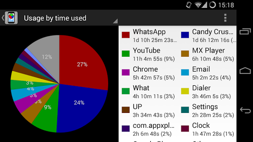 What - App Usage Tracking