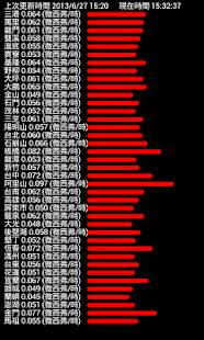 全台輻射即時監測值 天氣 App-愛順發玩APP