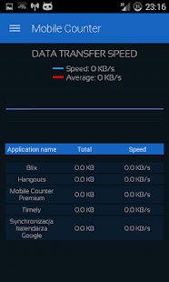 Mobile Counter | Data usage v2.2.4 build 224 Premium bShpQFysTRq3flBr3YKYVhqAY6FTgyOWtpvTrIYlO9XMu5g5IvOMM1Q6mgh1gz0E4j4=h310