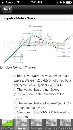 【免費財經App】Elliott Wave Theory Lite-APP點子