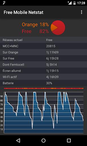 Free Mobile Netstat