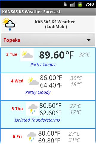 KANSAS KS Weather Forecast