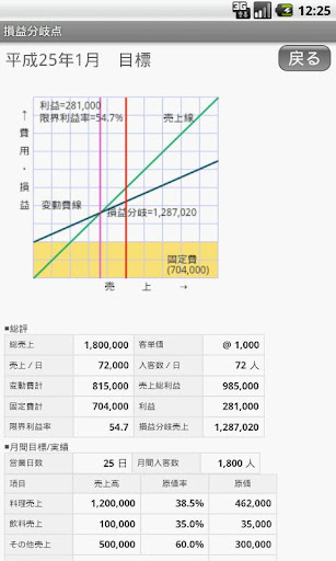 【免費商業App】損益分岐点A ~利益シュミレーション-APP點子
