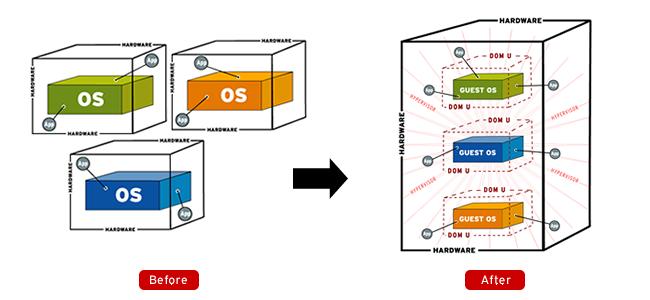 Dony Ramansyah - Blog: Virtualization, Tren IT saat ini
