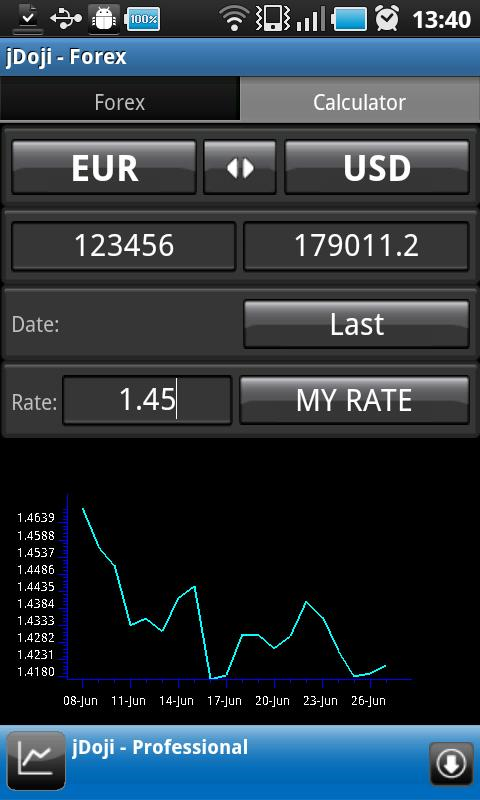 Easy forex on mobile