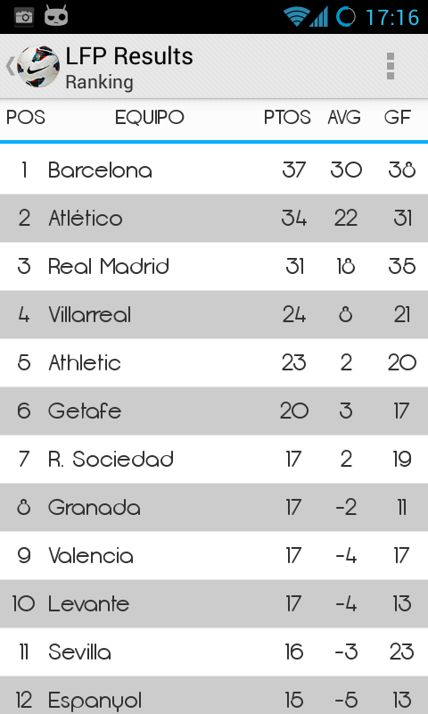 LFP Results: captura de pantalla
