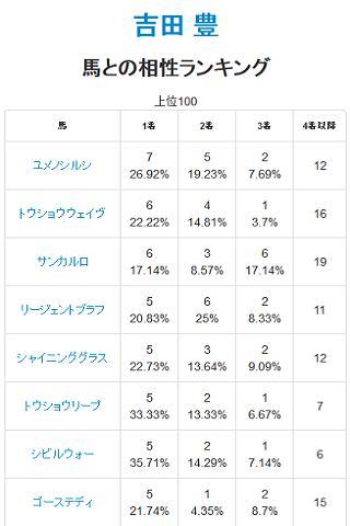 競馬レース結果 - 日本ダービーに向け!