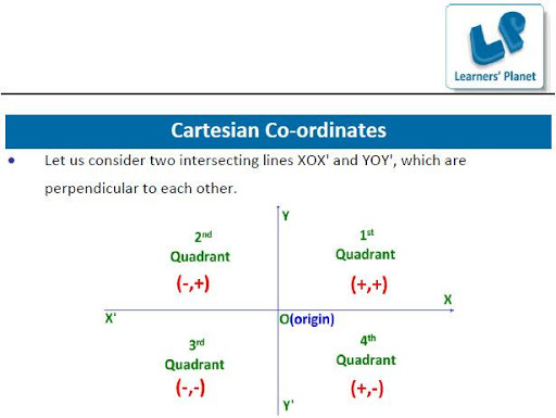 Basics of Coordinate Geometry