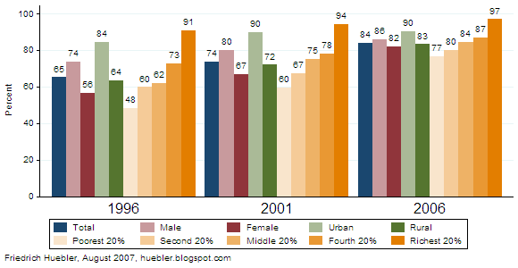 Bar graph with trends in primary school attendance in Nepal, 1996-2006