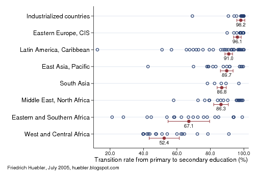 Graph showing transition rate from primary to secondary education by region