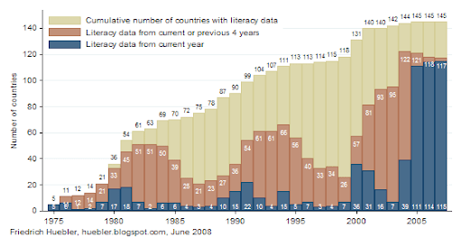 Bar chart showing availability of data on adult literacy from 1975 to 2007