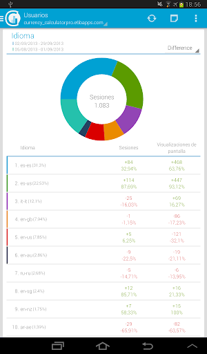 玩生產應用App|gAnalyticsPro-Google Analytics免費|APP試玩