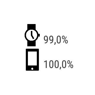 Battery for wear