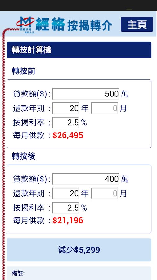 Mortgage Calculator Loan To Value Ratio
