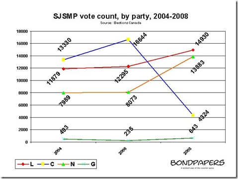 sjsmp - vote by party