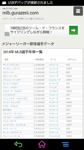 mlb野球選手の年俸ランキング mlb gurazeni